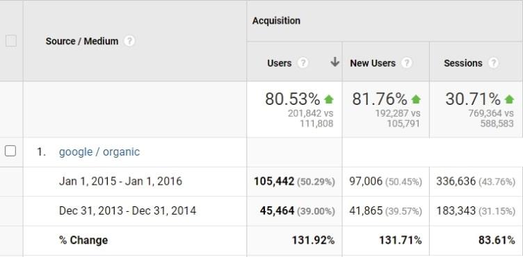 Google Analytics статистики - органичен трафик 2015-2016